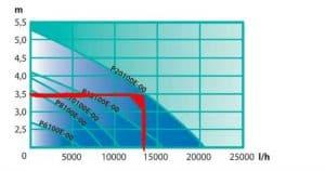 Capaciteit Vijverpomp Opvoerhoogte